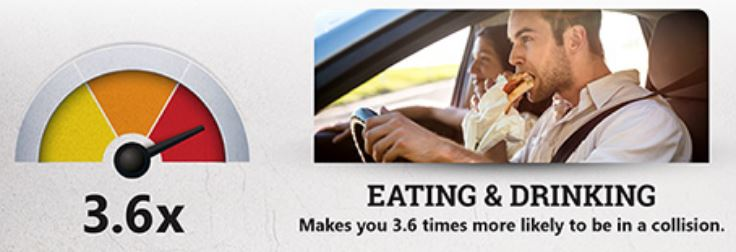 Eating and drinking while driving is almost as dangerous as using a mobile device